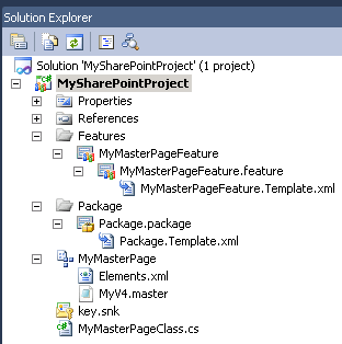 Structure of SharePoint Project containing Feature